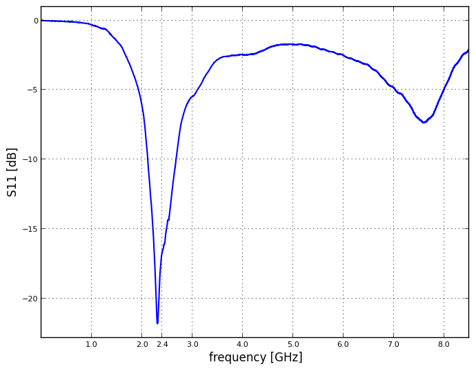 matplotlib plotting S11 of a 2.4GHz antenna